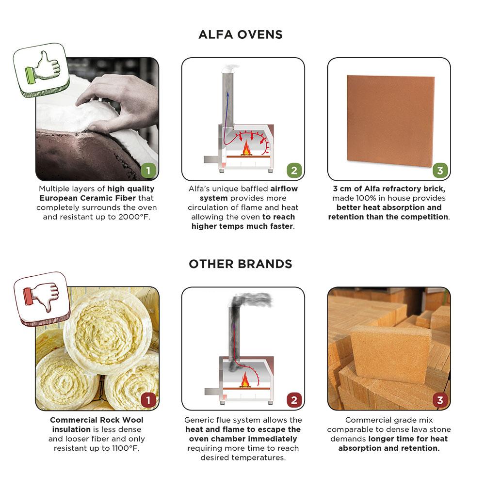 Alfa Pizz Ovens